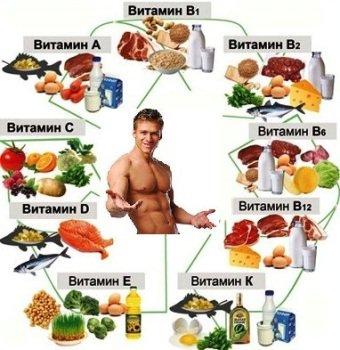 Спорт витамины
