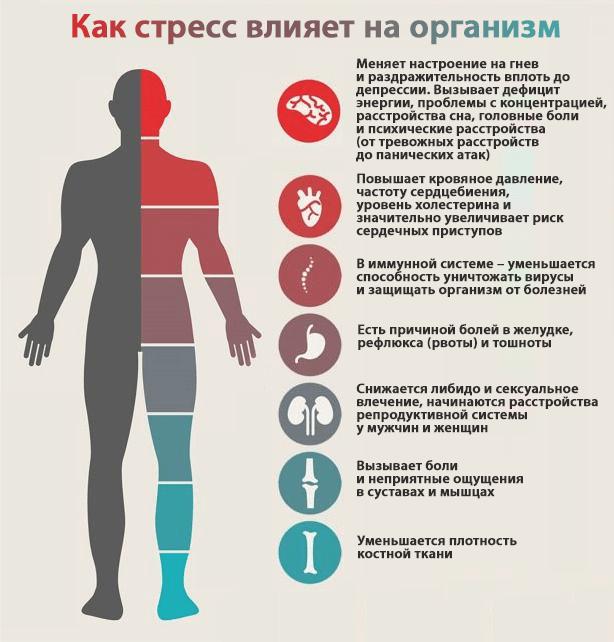 Заболевания на фоне стресса